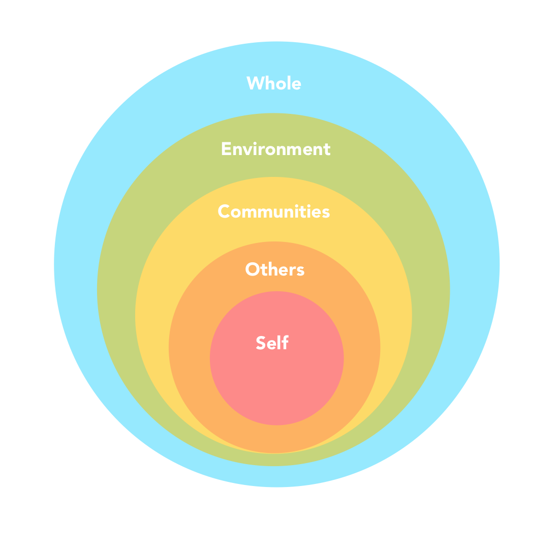 Five Domains of Giving